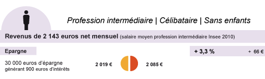 profession intermdiaire - clibataire - sans enfant - impt 2013