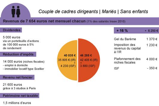 couple de cadres dirigeants sans enfants - riches - impôt 2013
