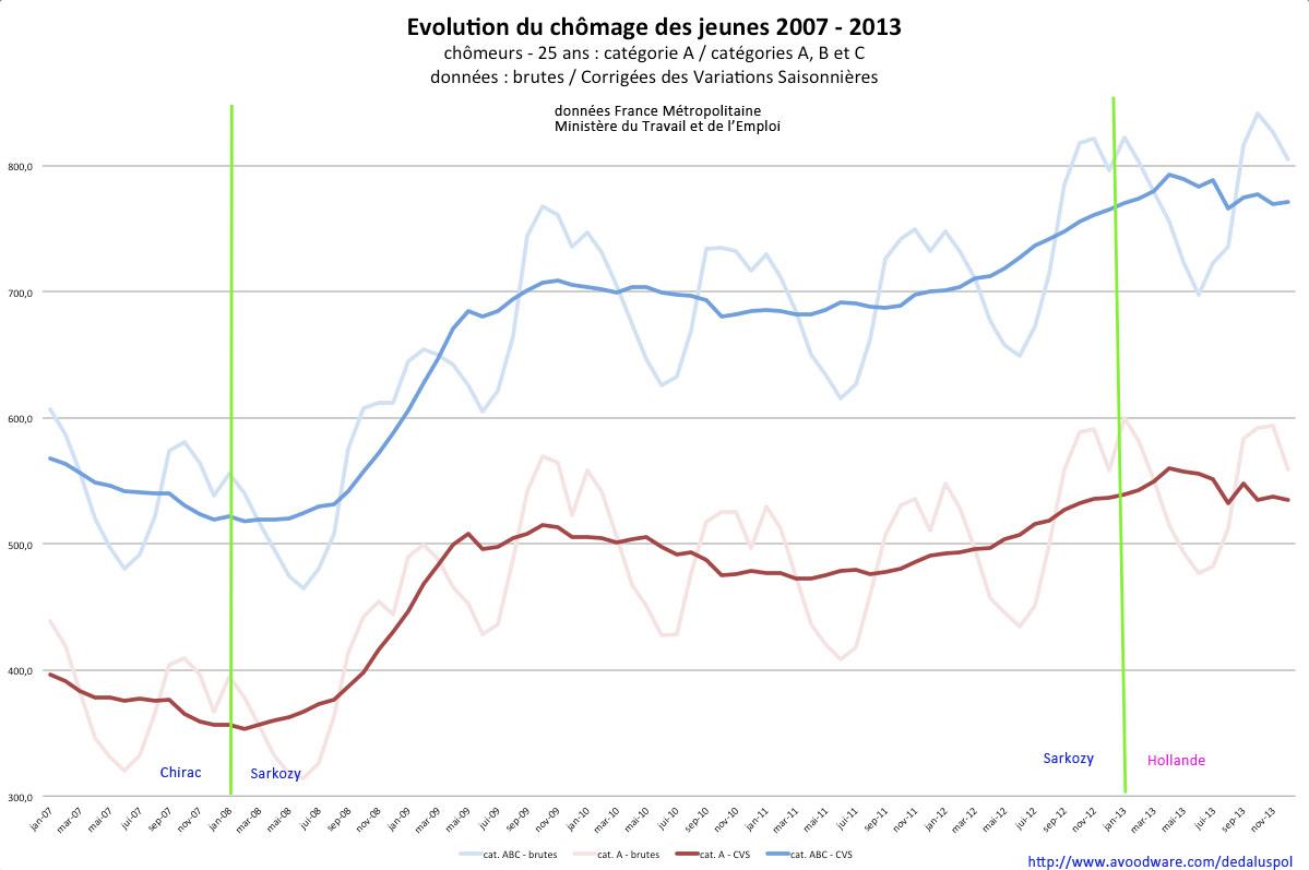 graphique évolution chômage jeunes courbe 2007-2013