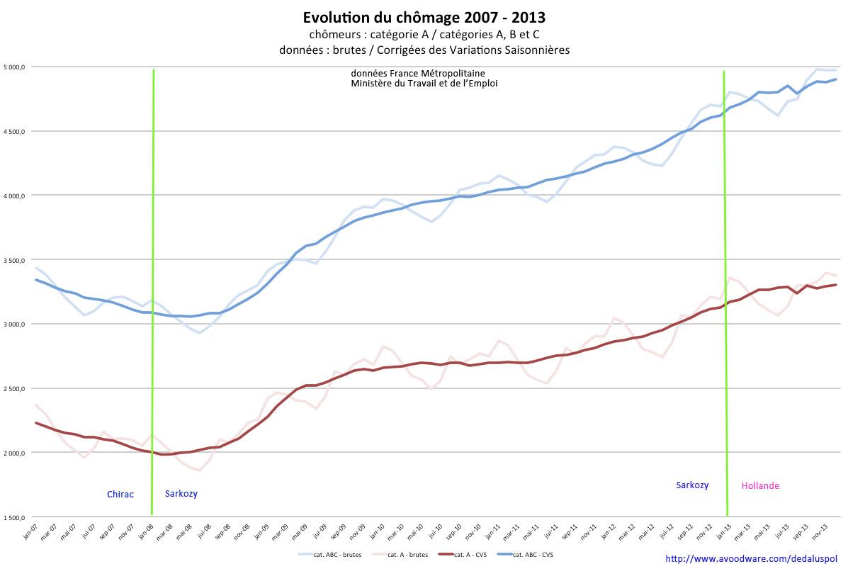 graphique évolution chômage courbe 2007-2013
