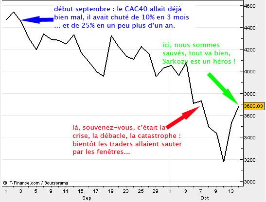 évolution du CAC40 sur 45 jours