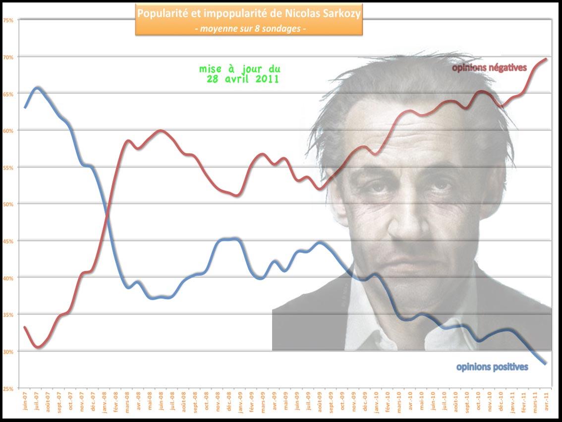 graphique évolution popularité Sarkozy