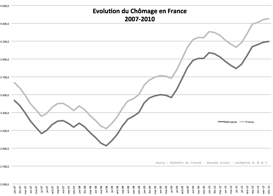 Evolution du chomage en France de 2007 à 2010