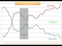 Popularité de Sarkozy : bilan de rentrée