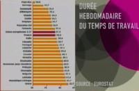 La France qui travaille plus