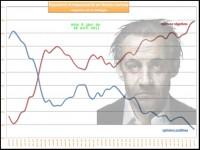La popularité de Sarkozy : de pire... en plus pire encore