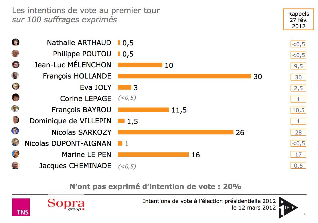 Hollande devant, Sarkozy derrière
